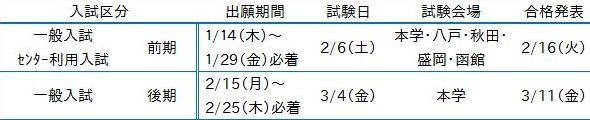 弘前医療福祉大学の入学者選抜概要(抜粋)