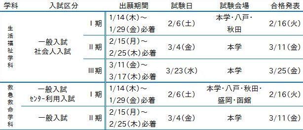 弘前医療福祉大学短期大学部の入学者選抜概要(抜粋)